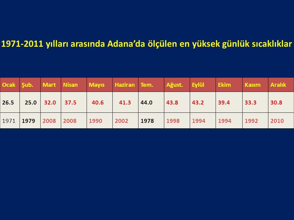 1971-2011 yılları arasında Adana'da ölçülen en yüksek günlük sıcaklıklar