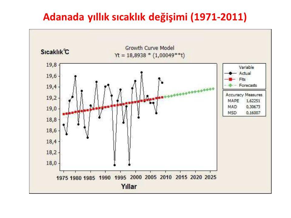 Adanada yıllık sıcaklık değişimi (1971-2011)