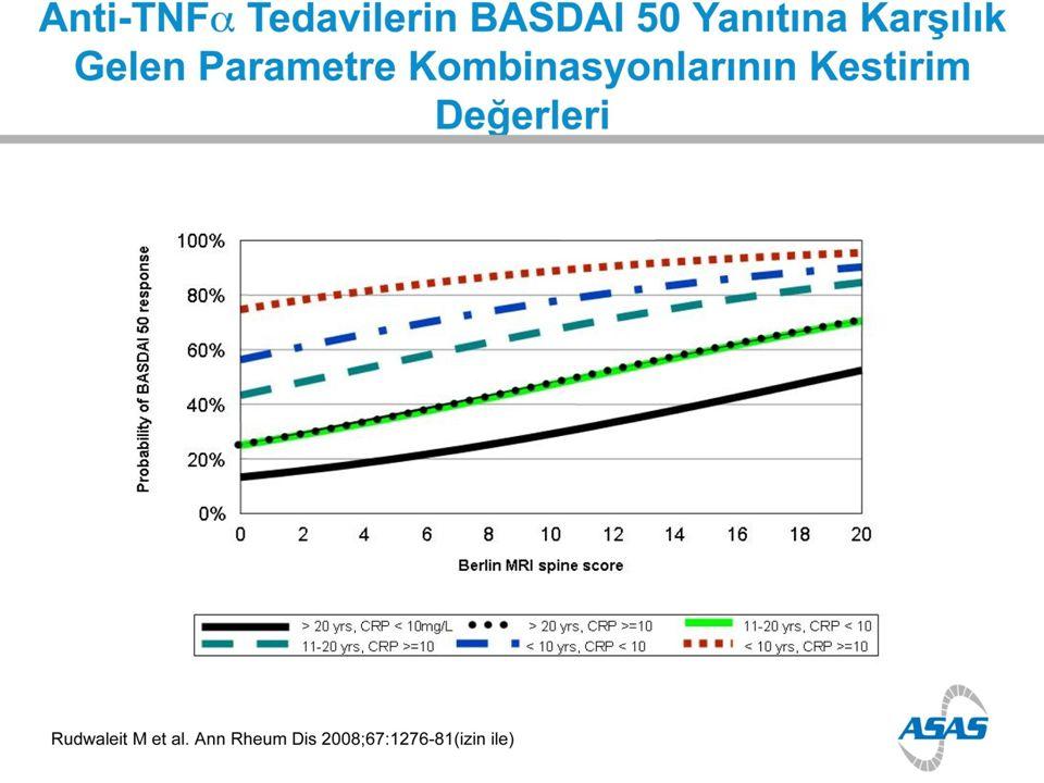 AksSpA'lerde anti-TNF'lerle yapılan ilk çalışmalarda, etkinin iyi ya da çok iyi olduğu bildirilmiştir.