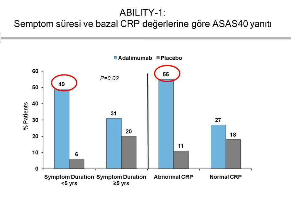 ABILITY-1: Semptom süresi ve bazal CRP değerlerine göre ASAS40 yanıtı