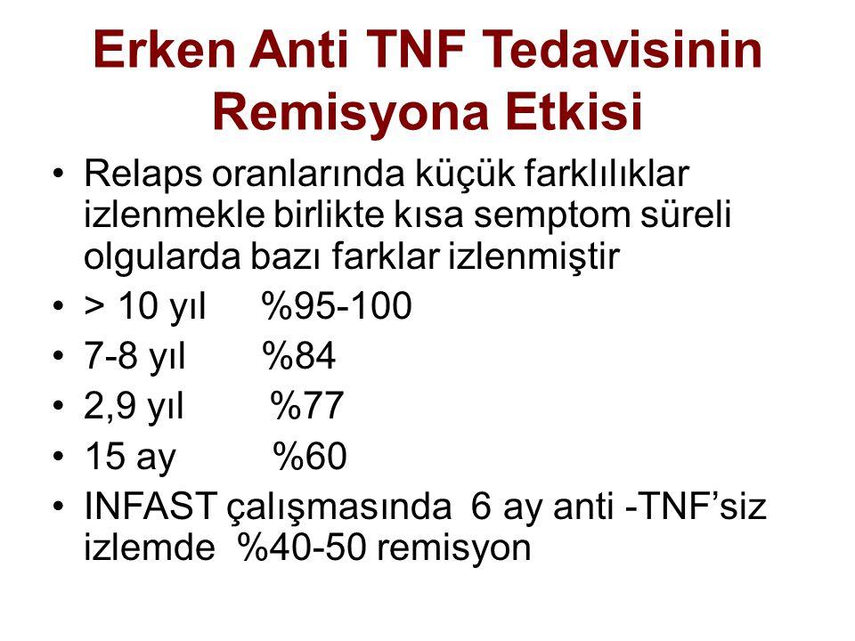 Erken Anti TNF Tedavisinin Remisyona Etkisi