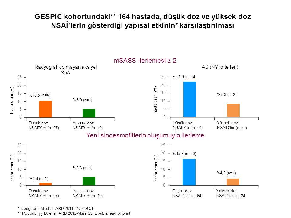 GESPIC kohortundaki** 164 hastada, düşük doz ve yüksek doz NSAİ'lerin gösterdiği yapısal etkinin* karşılaştırılması