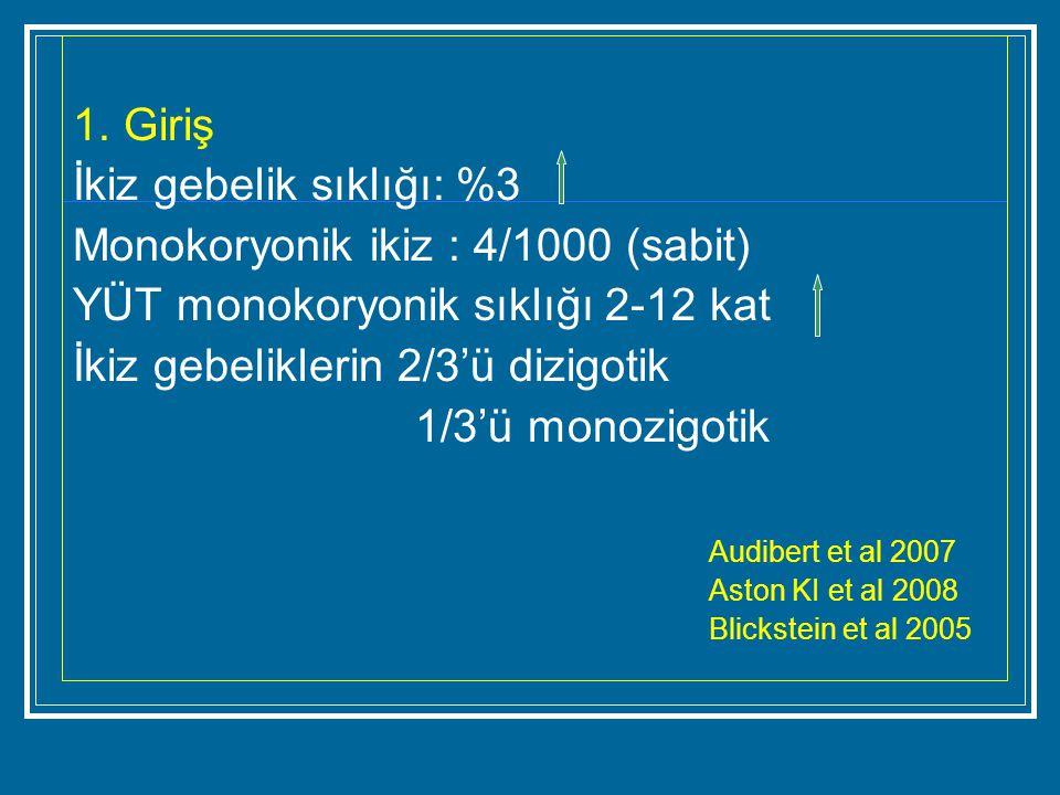 İkiz gebelik sıklığı: %3 Monokoryonik ikiz : 4/1000 (sabit)