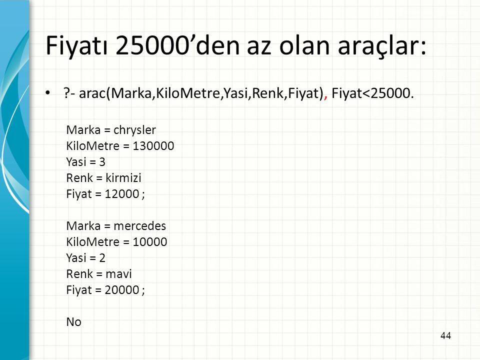 Fiyatı 25000'den az olan araçlar: