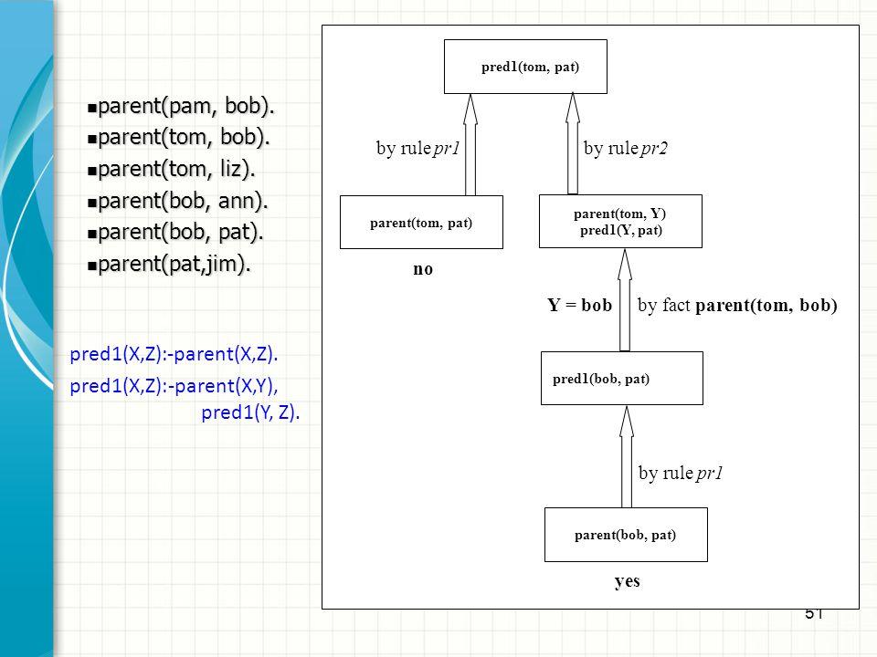 pred1(X,Z):-parent(X,Z). pred1(X,Z):-parent(X,Y), pred1(Y, Z).