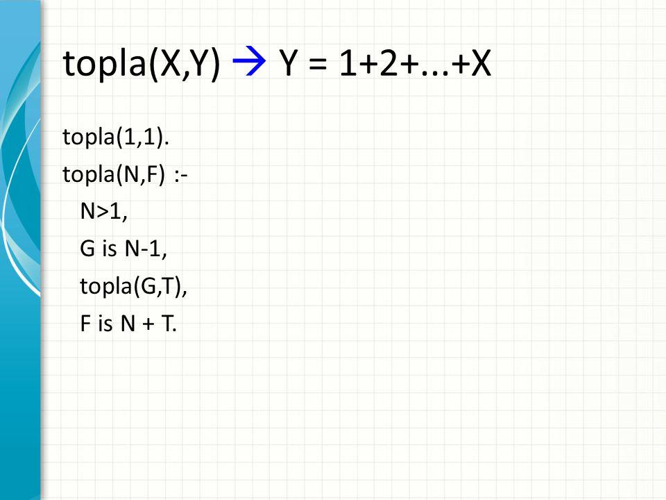 topla(X,Y)  Y = 1+2+...+X topla(1,1). topla(N,F) :- N>1, G is N-1,