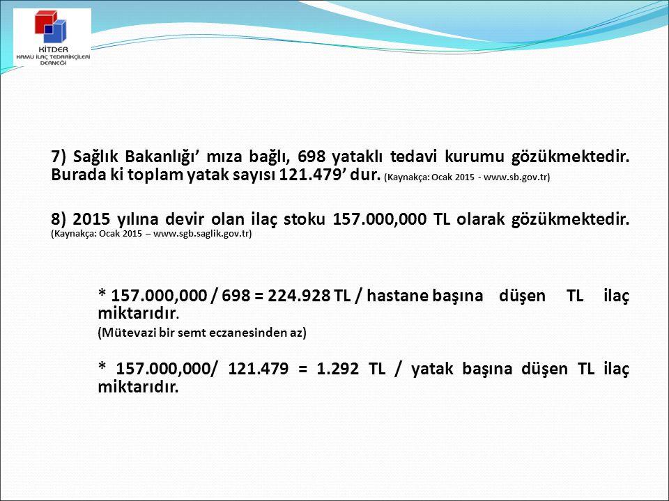 7) Sağlık Bakanlığı' mıza bağlı, 698 yataklı tedavi kurumu gözükmektedir. Burada ki toplam yatak sayısı 121.479' dur. (Kaynakça: Ocak 2015 - www.sb.gov.tr)