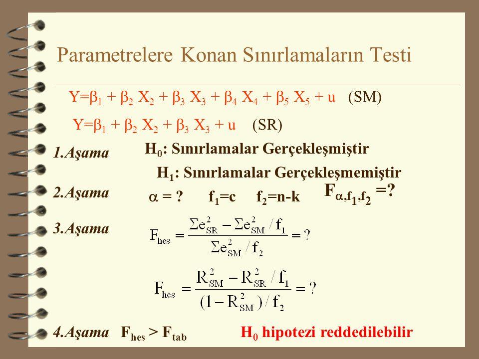 Parametrelere Konan Sınırlamaların Testi