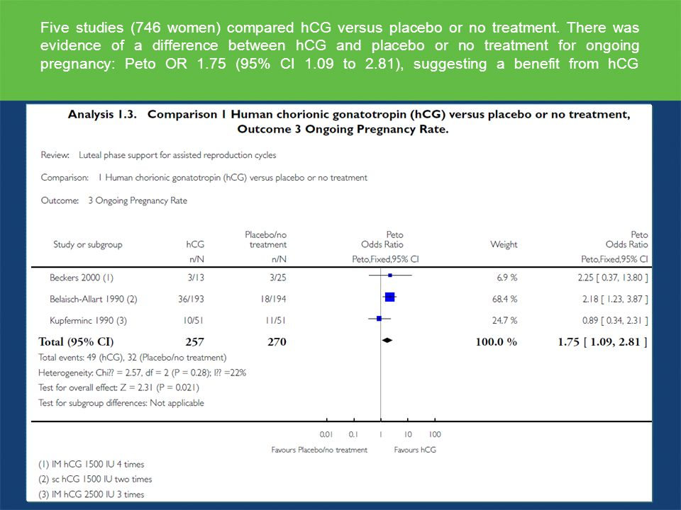 Five studies (746 women) compared hCG versus placebo or no treatment