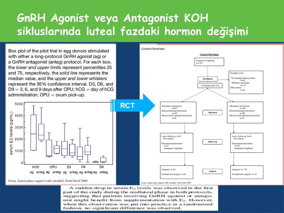 GnRH Agonist veya Antagonist KOH sikluslarında luteal fazdaki hormon değişimi