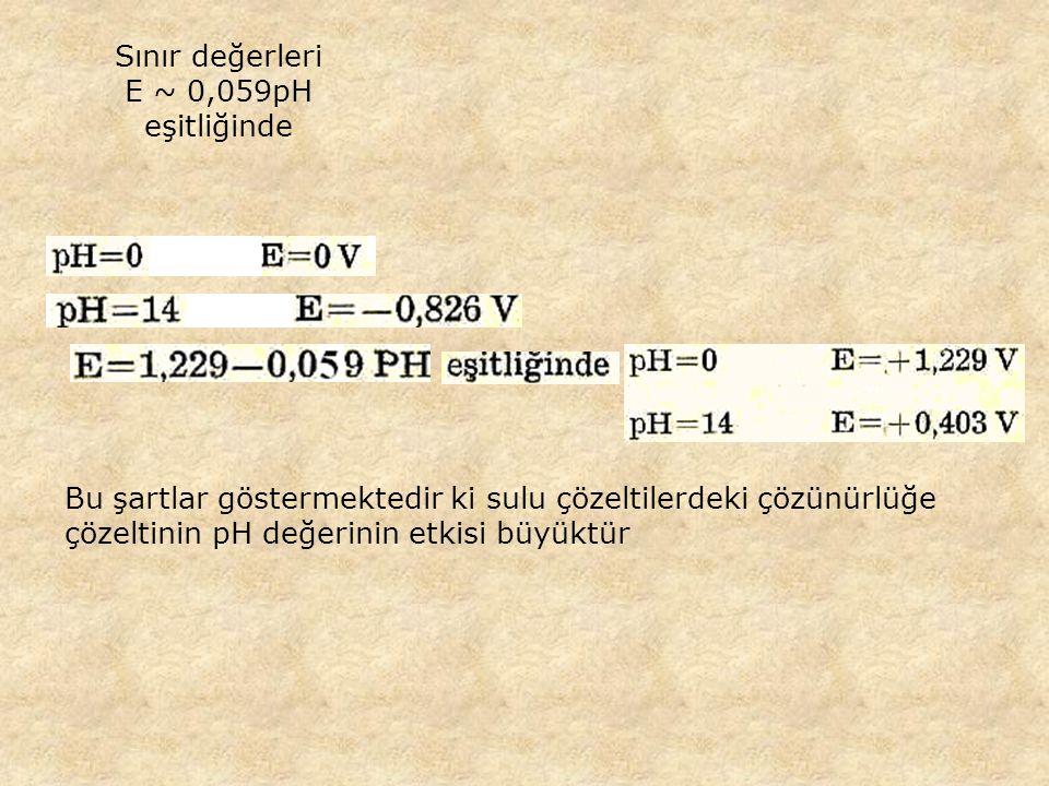 Sınır değerleri E ~ 0,059pH eşitliğinde. Bu şartlar göstermektedir ki sulu çözeltilerdeki çözünürlüğe.