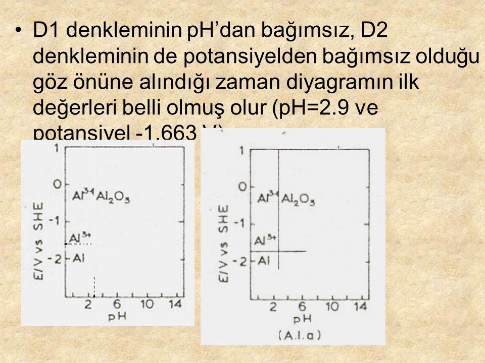 D1 denkleminin pH'dan bağımsız, D2 denkleminin de potansiyelden bağımsız olduğu göz önüne alındığı zaman diyagramın ilk değerleri belli olmuş olur (pH=2.9 ve potansiyel -1.663 V)