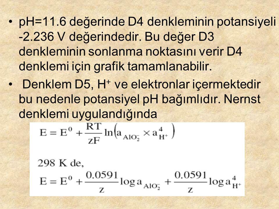 pH=11. 6 değerinde D4 denkleminin potansiyeli -2. 236 V değerindedir