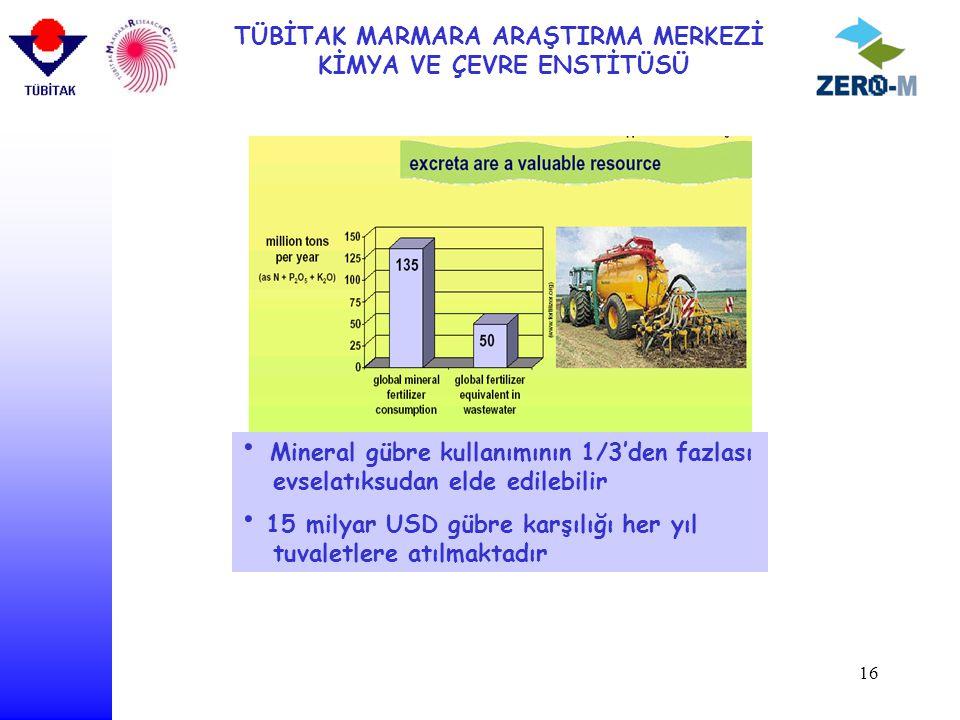 Mineral gübre kullanımının 1/3'den fazlası