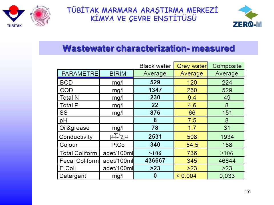 Wastewater characterization- measured
