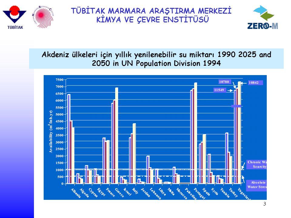 Akdeniz ülkeleri için yıllık yenilenebilir su miktarı 1990 2025 and 2050 in UN Population Division 1994