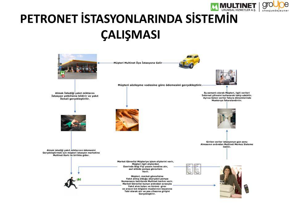 PETRONET İSTASYONLARINDA SİSTEMİN ÇALIŞMASI