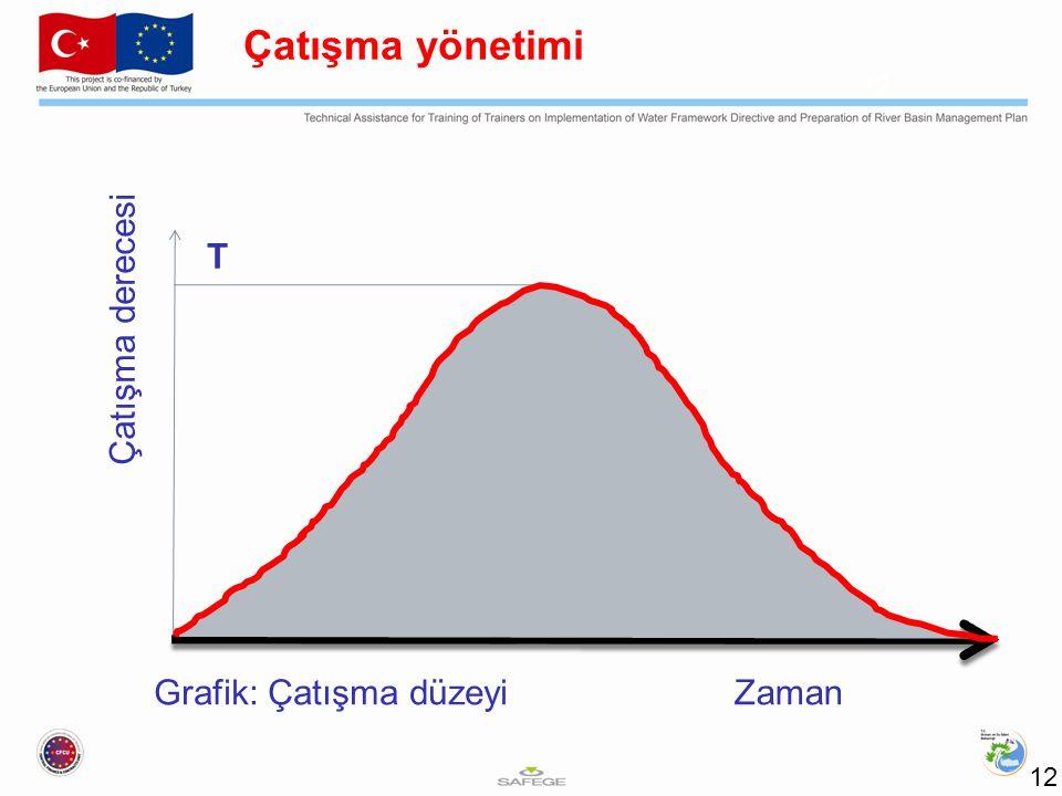 Çatışma yönetimi T Çatışma derecesi Grafik: Çatışma düzeyi Zaman 12