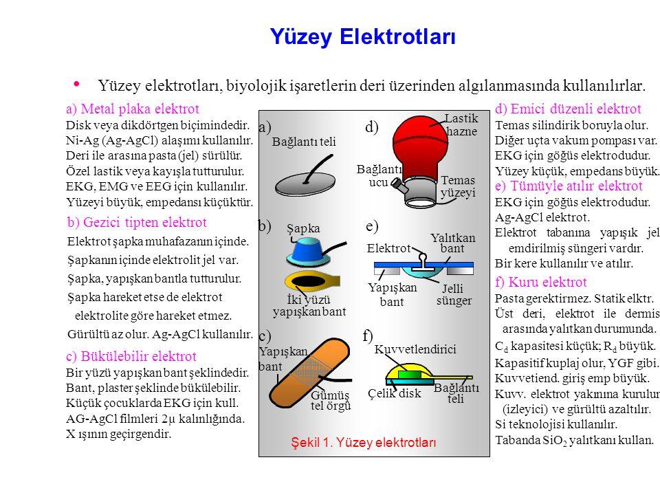 Şekil 1. Yüzey elektrotları