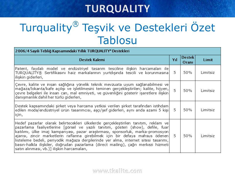 Turquality® Teşvik ve Destekleri Özet Tablosu