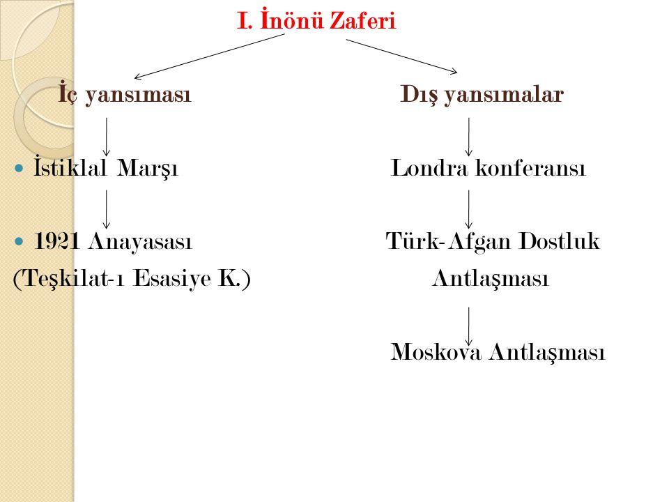 I. İnönü Zaferi İç yansıması Dış yansımalar. İstiklal Marşı Londra konferansı.