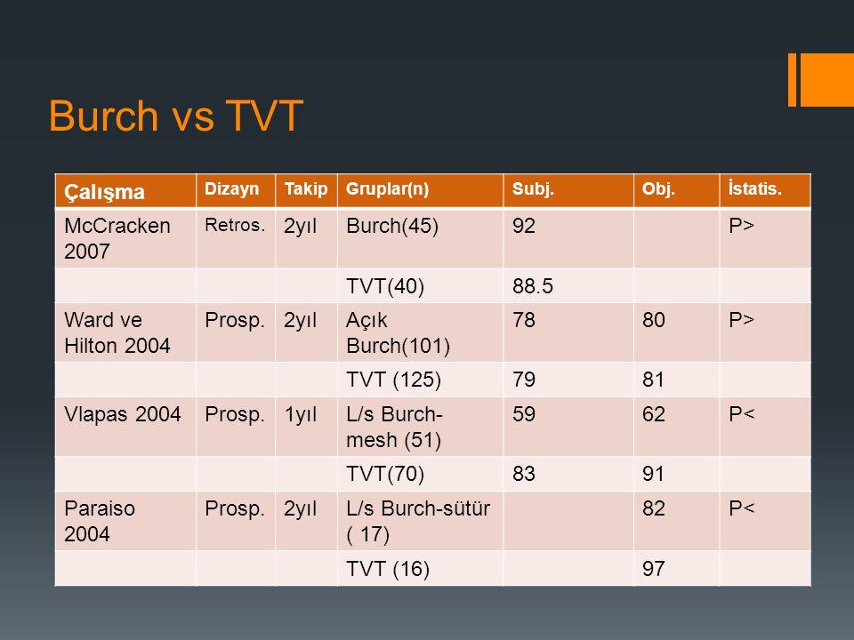 Burch vs TVT Çalışma McCracken 2007 2yıl Burch(45) 92 P> TVT(40)
