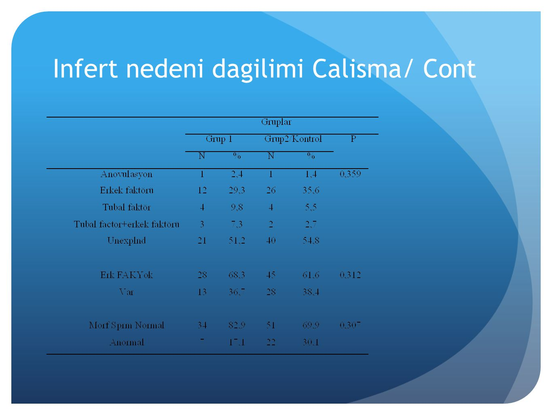 Infert nedeni dagilimi Calisma/ Cont
