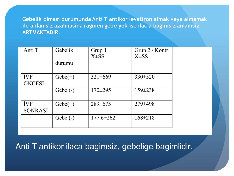 Anti T antikor ilaca bagimsiz, gebelige bagimlidir.