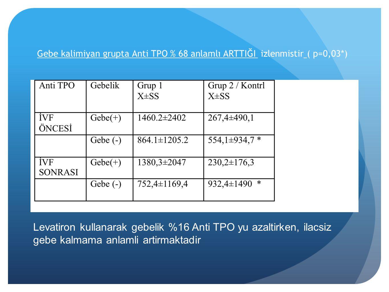 Gebe kalimiyan grupta Anti TPO % 68 anlamlı ARTTIĞI izlenmistir ( p=0,03*)