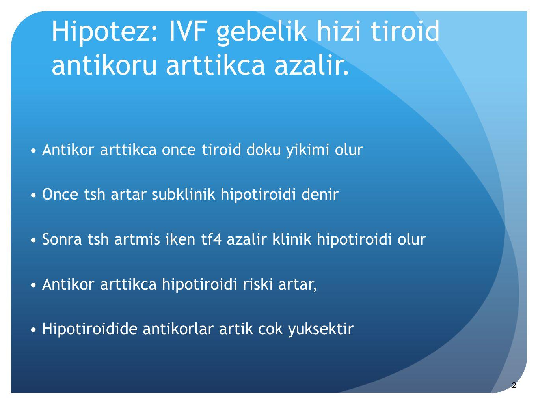 Hipotez: IVF gebelik hizi tiroid antikoru arttikca azalir.
