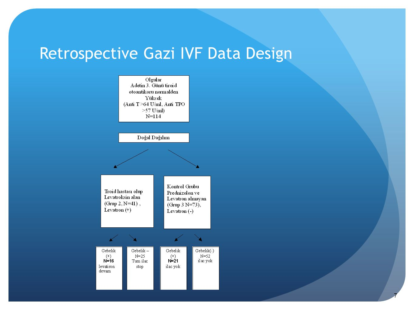 Retrospective Gazi IVF Data Design