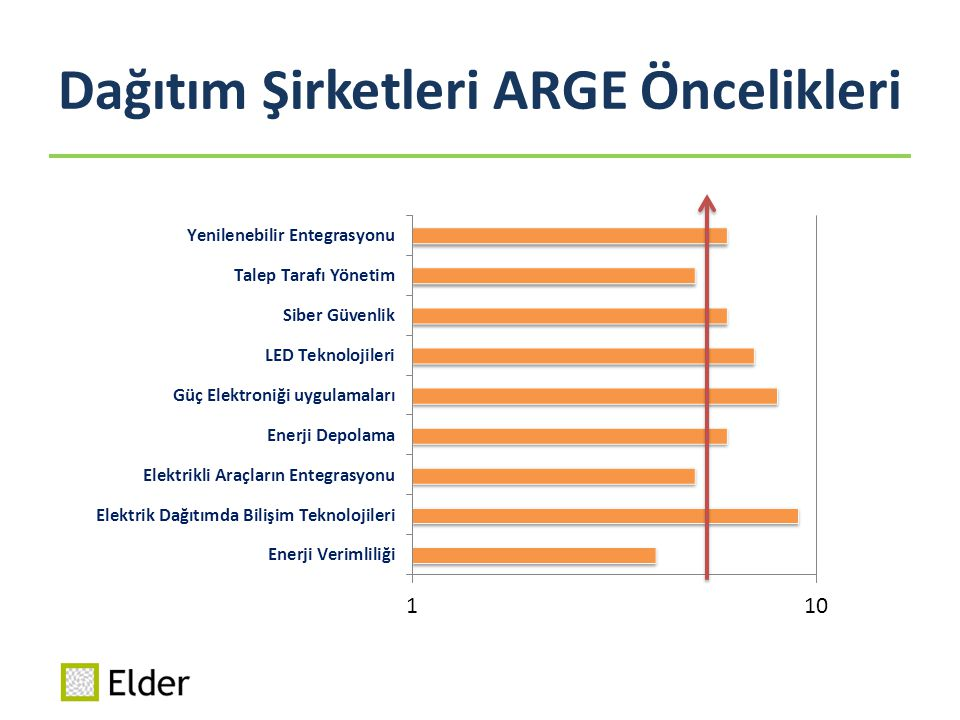 Dağıtım Şirketleri ARGE Öncelikleri