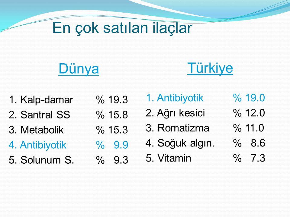 En çok satılan ilaçlar Dünya Türkiye 1. Antibiyotik % 19.0