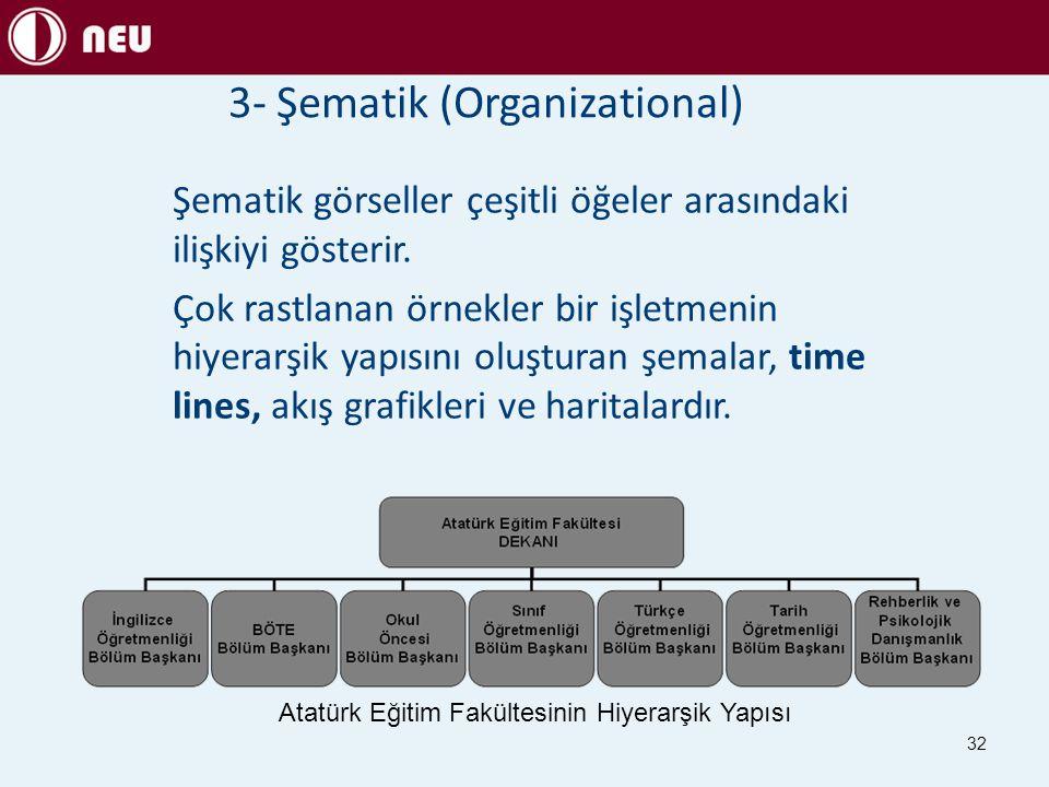 3- Şematik (Organizational)