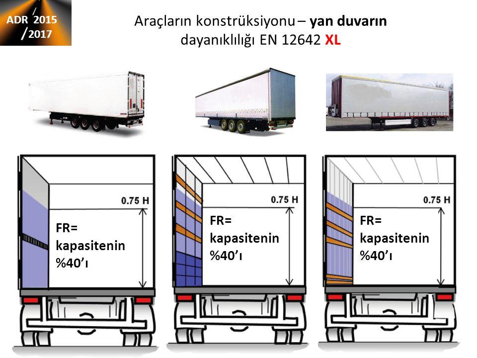 Araçların konstrüksiyonu – yan duvarın dayanıklılığı EN 12642 XL