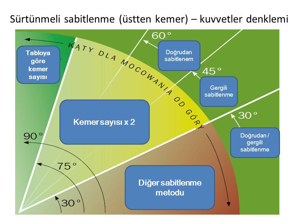 Sürtünmeli sabitlenme (üstten kemer) – kuvvetler denklemi