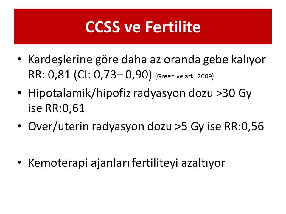 CCSS ve Fertilite Kardeşlerine göre daha az oranda gebe kalıyor RR: 0,81 (CI: 0,73– 0,90) (Green ve ark. 2009)
