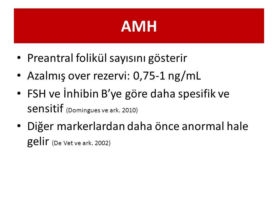 AMH Preantral folikül sayısını gösterir
