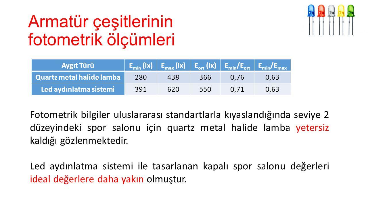 Armatür çeşitlerinin fotometrik ölçümleri