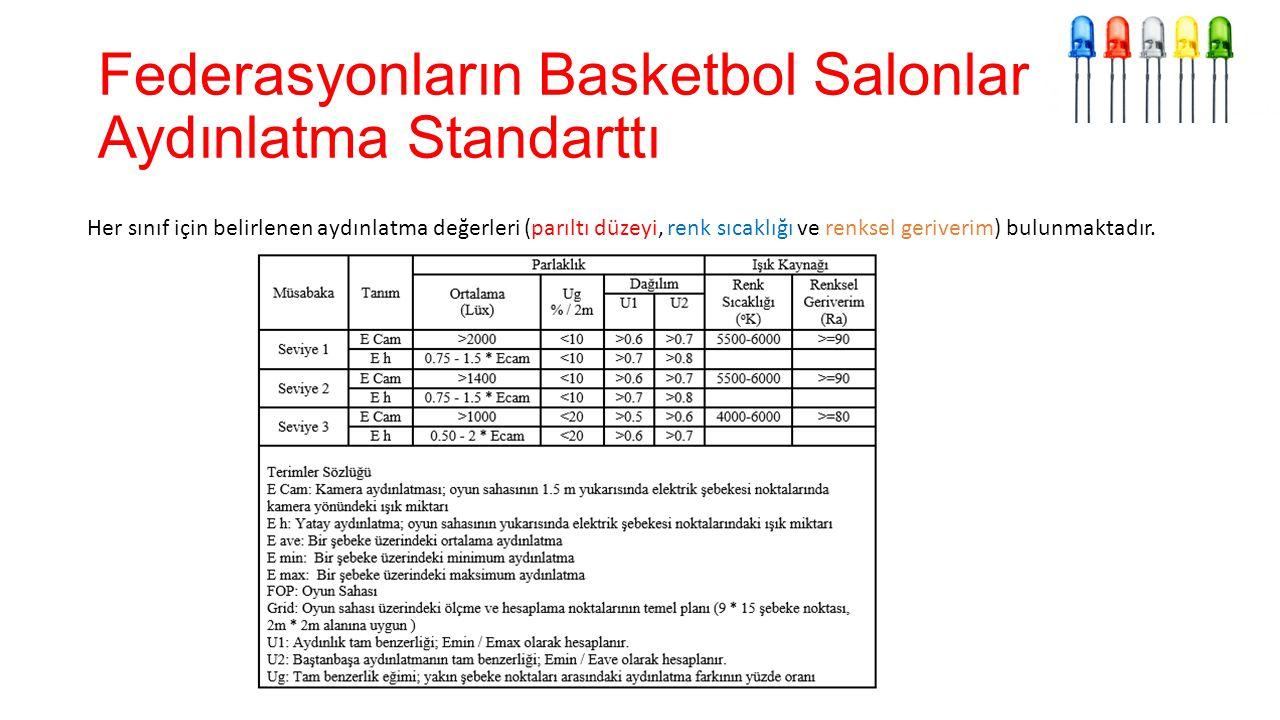 Federasyonların Basketbol Salonlarının Aydınlatma Standarttı
