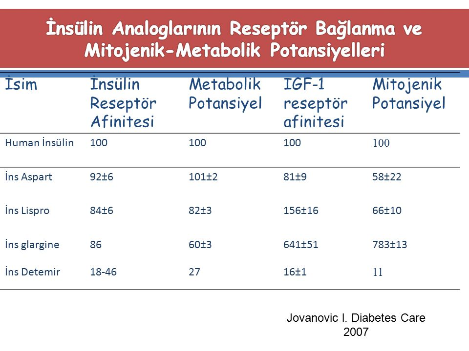Jovanovic l. Diabetes Care 2007