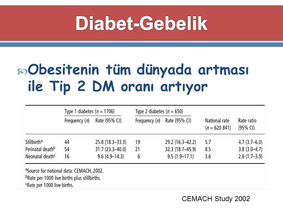 Diabet-Gebelik Obesitenin tüm dünyada artması ile Tip 2 DM oranı artıyor CEMACH Study 2002