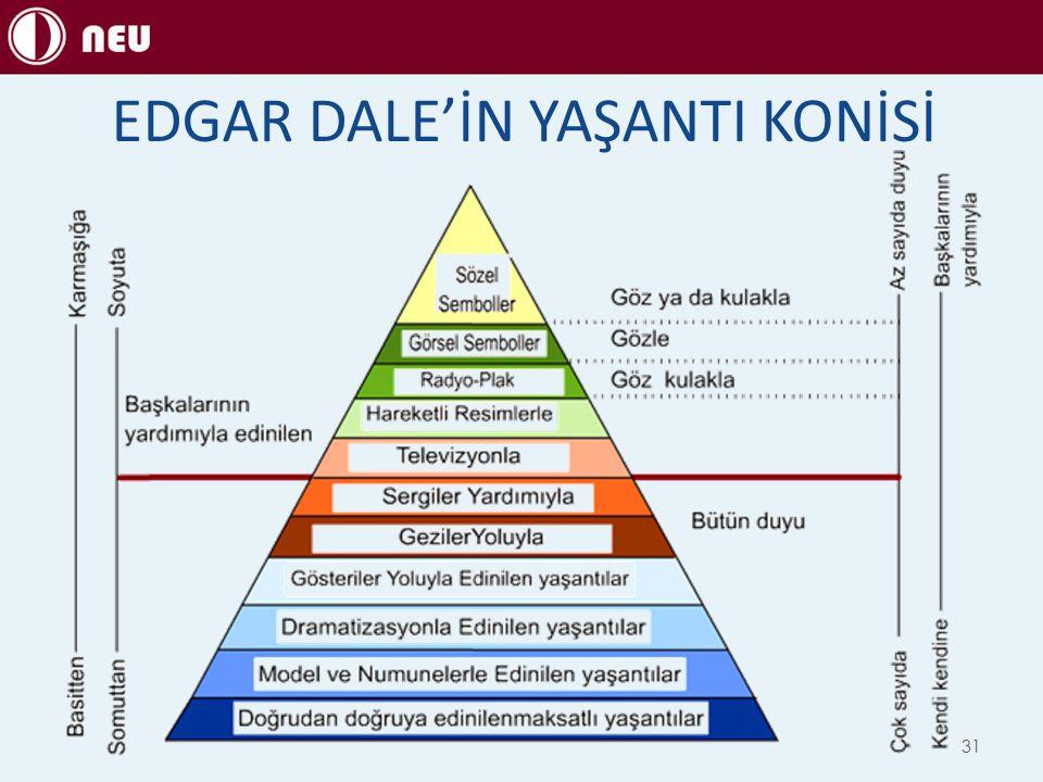 EDGAR DALE'İN YAŞANTI KONİSİ