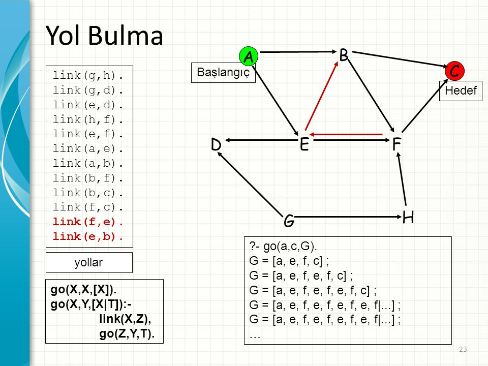 Yol Bulma A B C D E F H G Başlangıç link(g,h). link(g,d). link(e,d).
