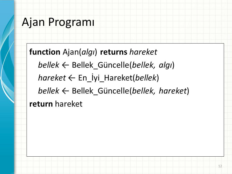 Ajan Programı function Ajan(algı) returns hareket