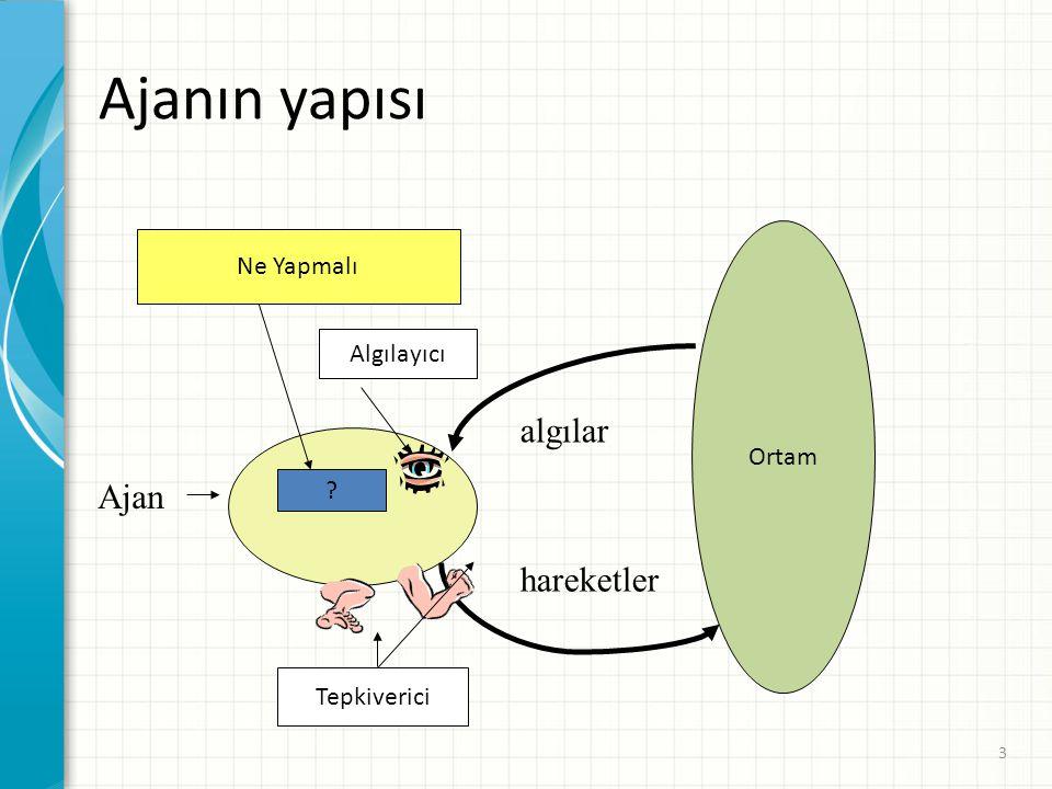 Ajanın yapısı algılar Ajan hareketler Ne Yapmalı Algılayıcı Ortam