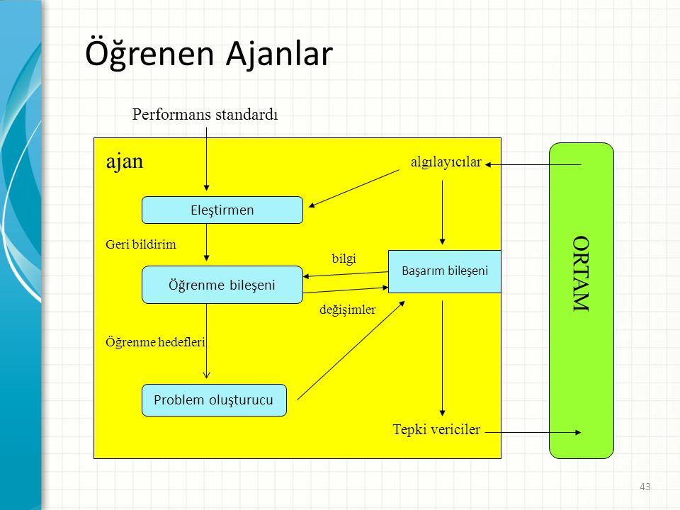 Öğrenen Ajanlar ajan ORTAM Performans standardı algılayıcılar