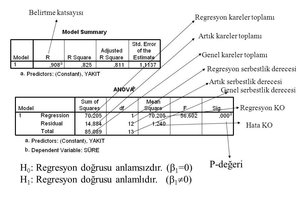 H0: Regresyon doğrusu anlamsızdır. (1=0)
