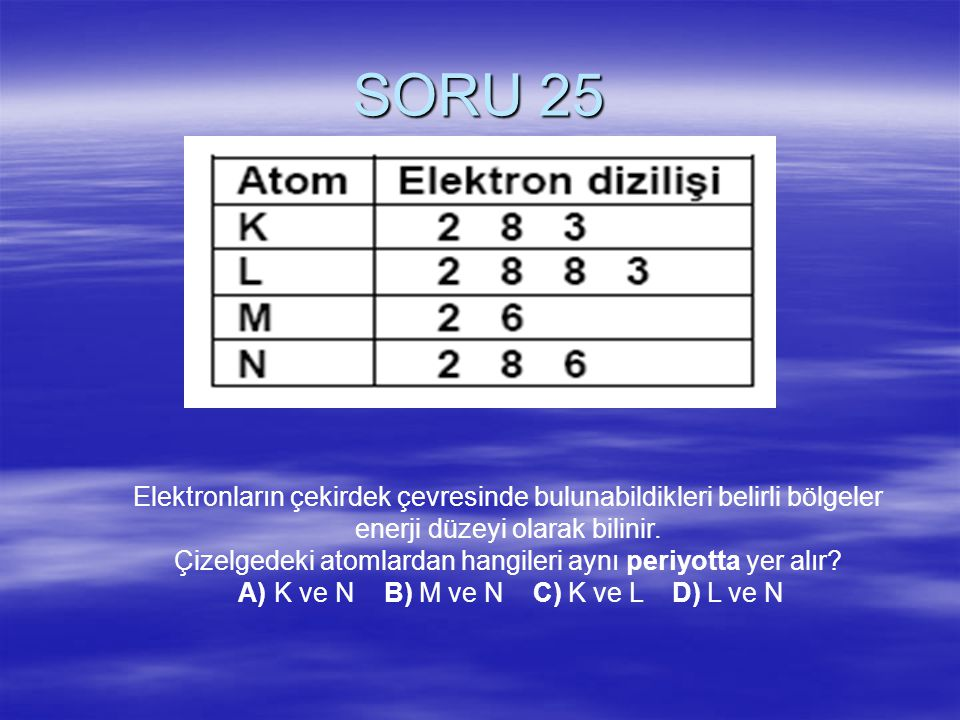SORU 25 Elektronların çekirdek çevresinde bulunabildikleri belirli bölgeler. enerji düzeyi olarak bilinir.