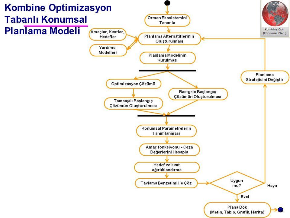 Kombine Optimizasyon Tabanlı Konumsal Planlama Modeli